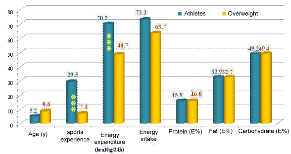 energy proportion of the essential nutrients, energy intake, energy expenditure, age, experience