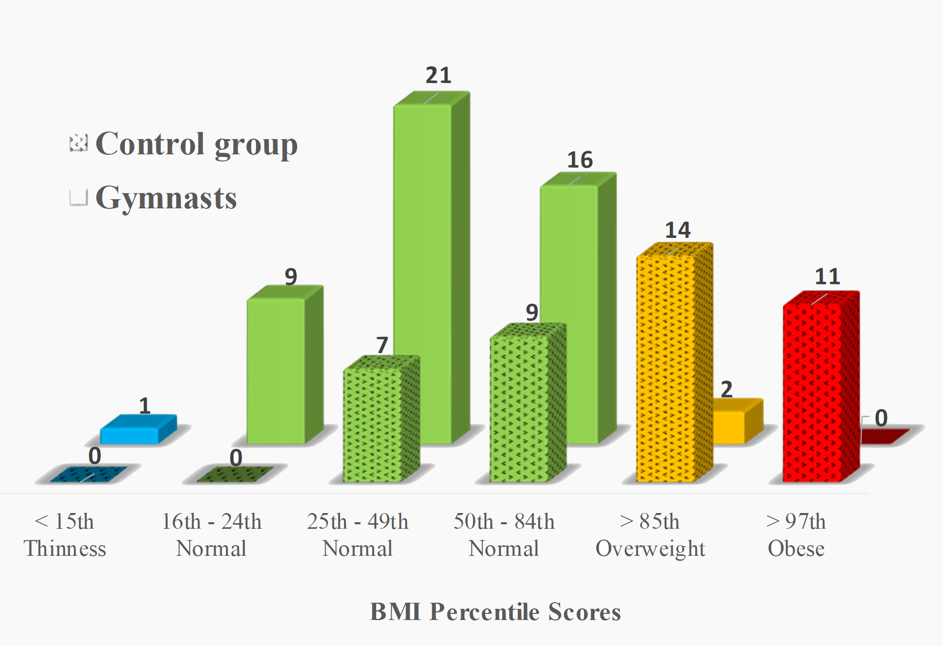 Distribution of the BMI percentile scores in the artistic gymnasts