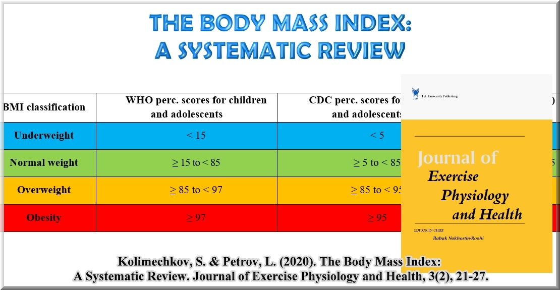 The Body Mass Index: A Systematic Review